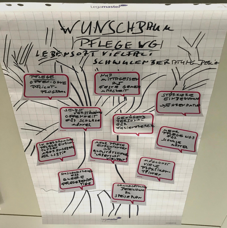 Ausgefüllter Wunschbaum aus dem Dialogkorb