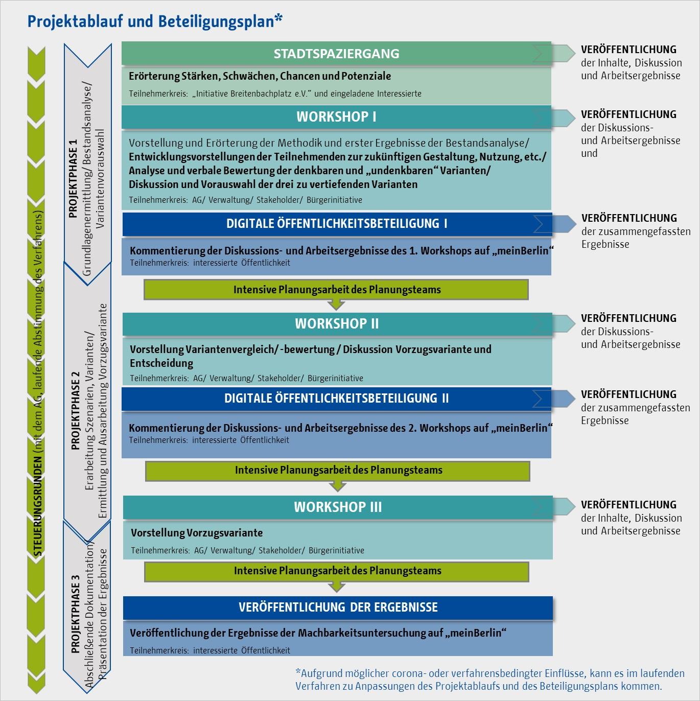 Projektablauf und Beteiligungsplan