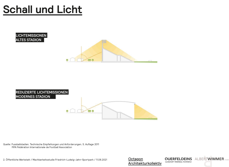Schall und Licht