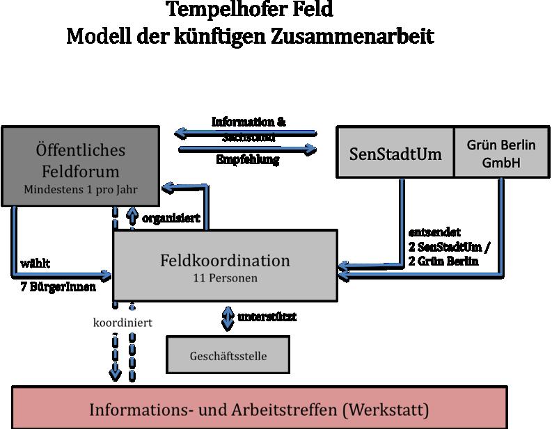 Modell_der_Zusammenarbeit