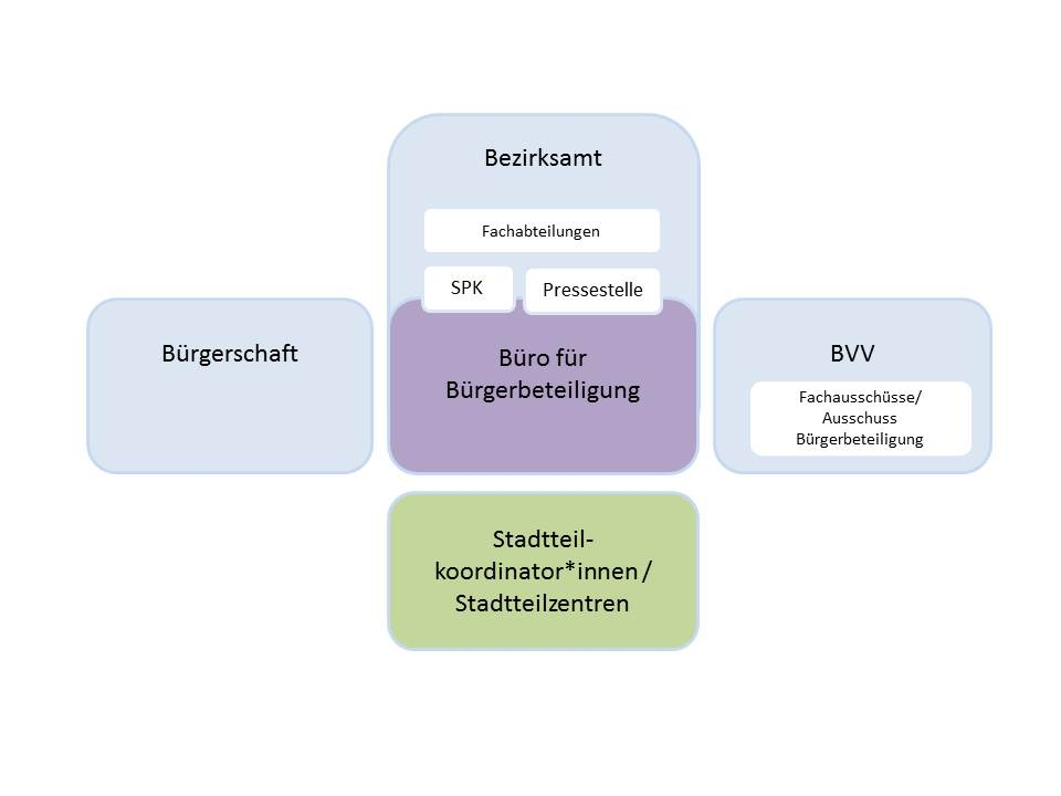 Abbildung 1: Mögliche Organisationsstruktur für Bürgerbeteiligung in Berlin Mitte